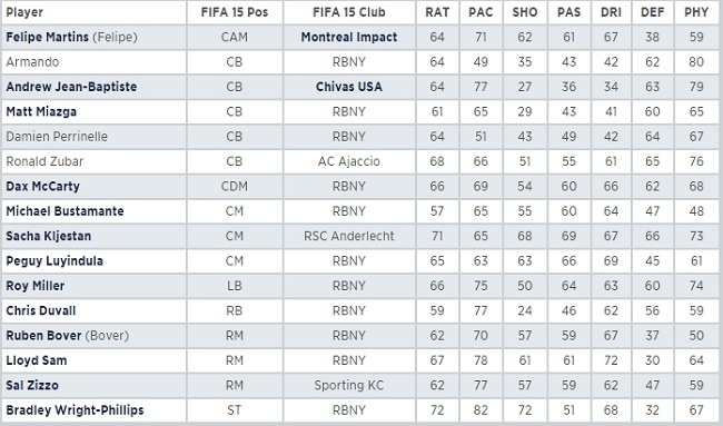 FIFA 15 ratings,
