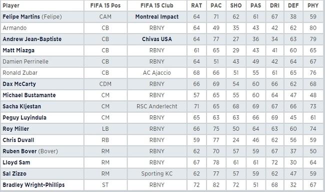 FIFA 15 ratings,
